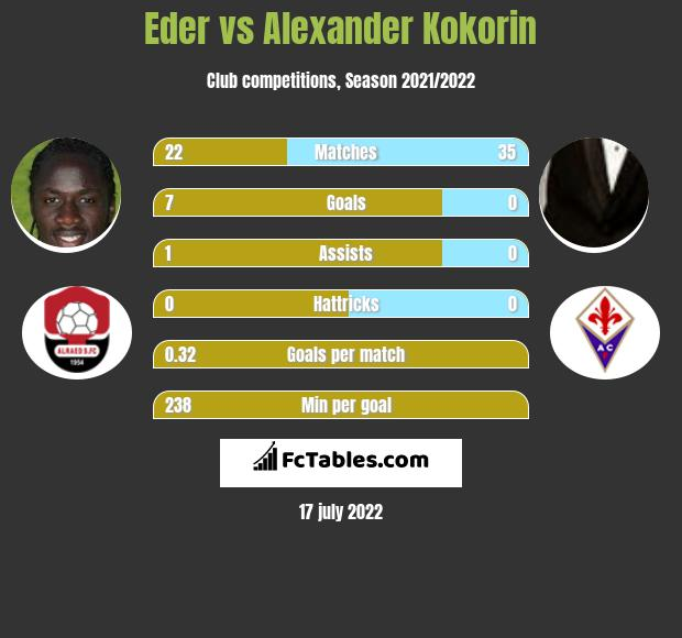 Eder vs Alexander Kokorin infographic