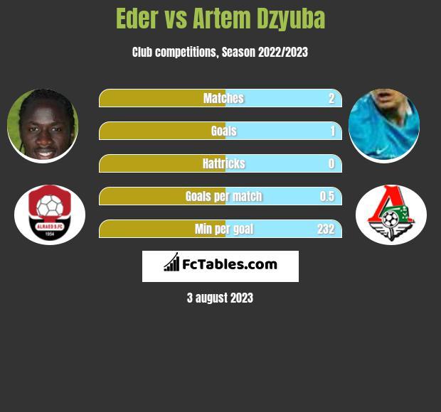 Eder vs Artem Dzyuba h2h player stats