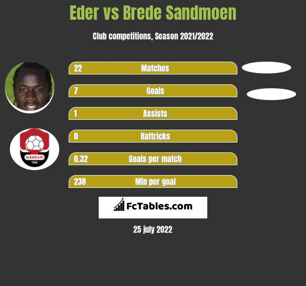 Eder vs Brede Sandmoen h2h player stats