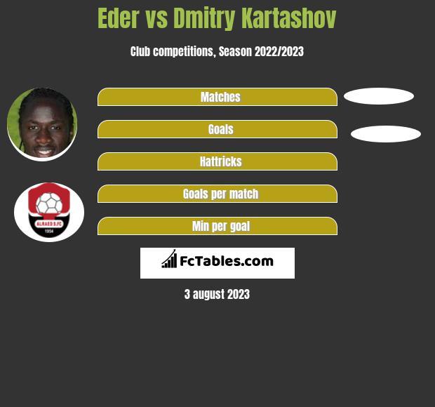Eder vs Dmitry Kartashov h2h player stats