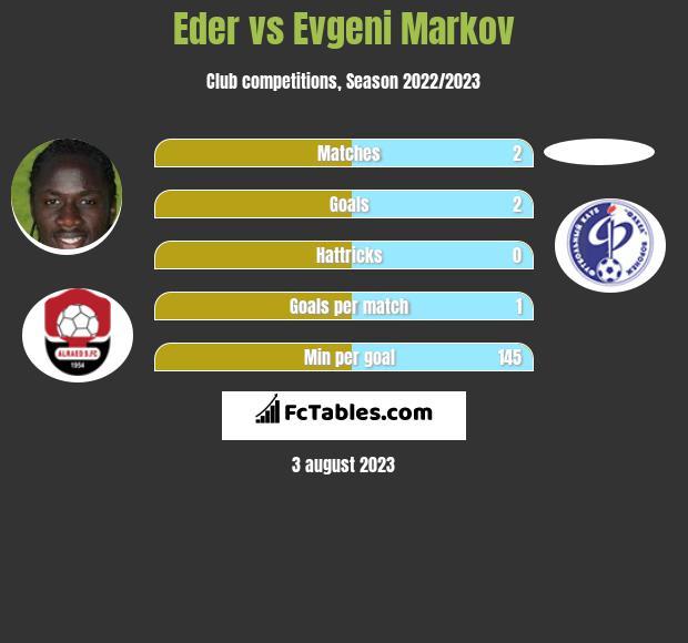 Eder vs Evgeni Markov h2h player stats
