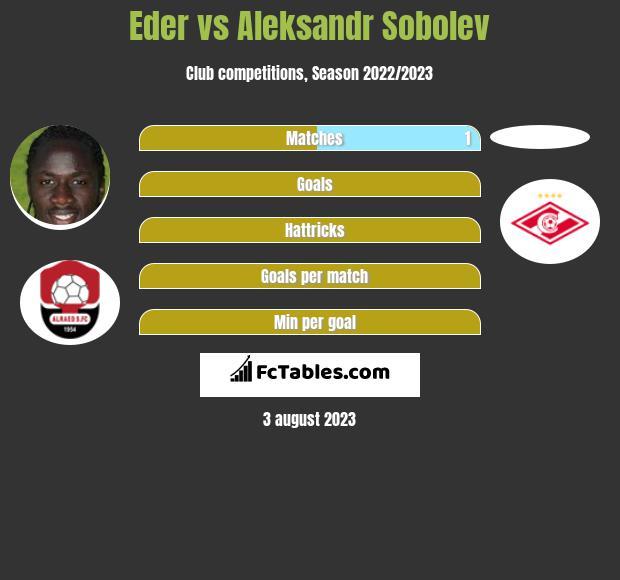 Eder vs Aleksandr Sobolev h2h player stats