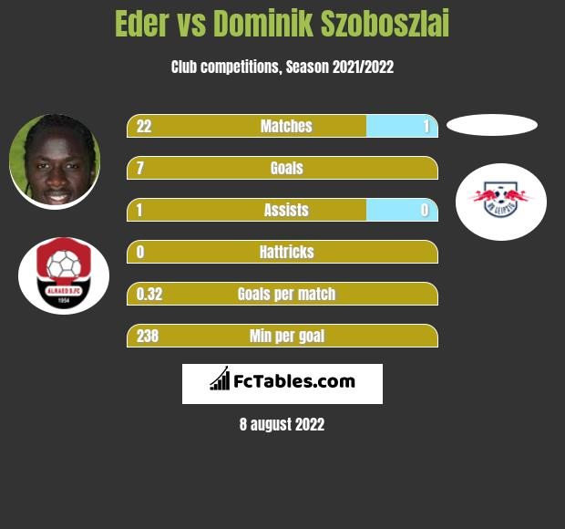 Eder vs Dominik Szoboszlai h2h player stats