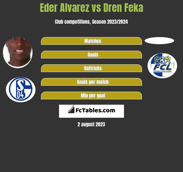 Eder Alvarez vs Dren Feka infographic