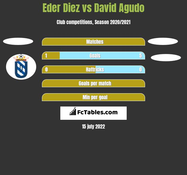Eder Diez vs David Agudo h2h player stats
