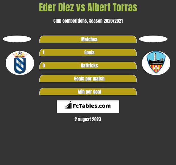Eder Diez vs Albert Torras h2h player stats