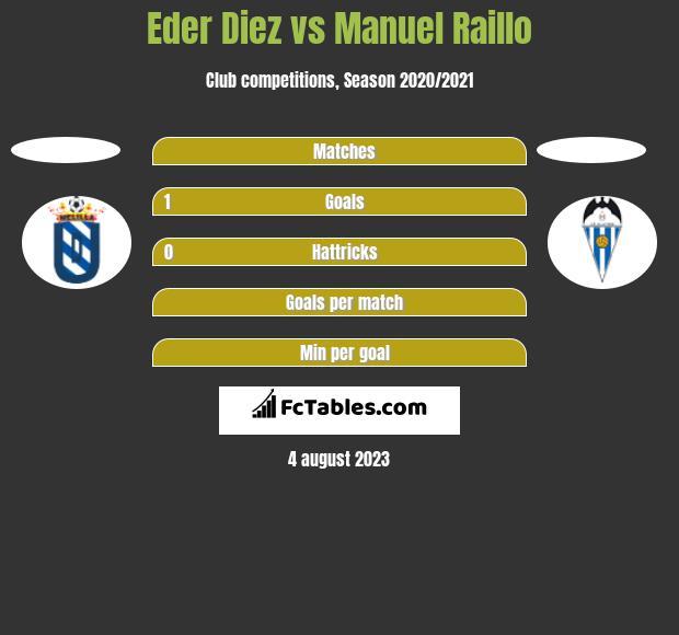 Eder Diez vs Manuel Raillo h2h player stats