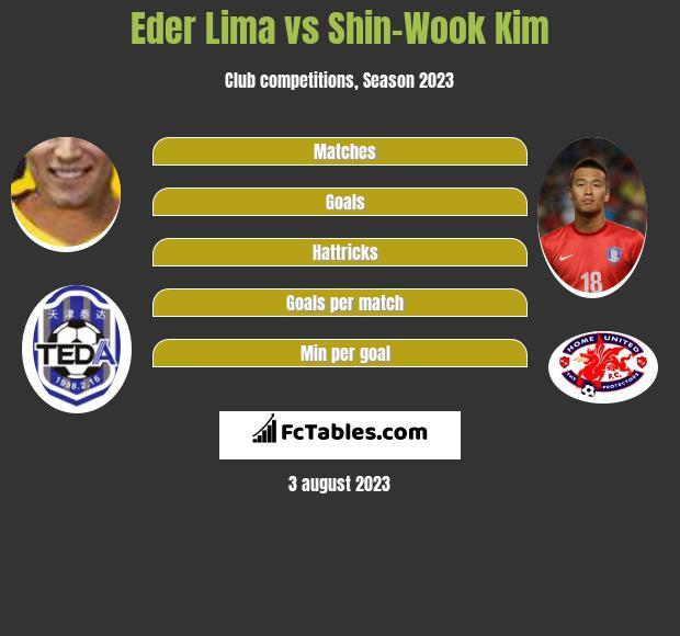 Eder Lima vs Shin-Wook Kim h2h player stats