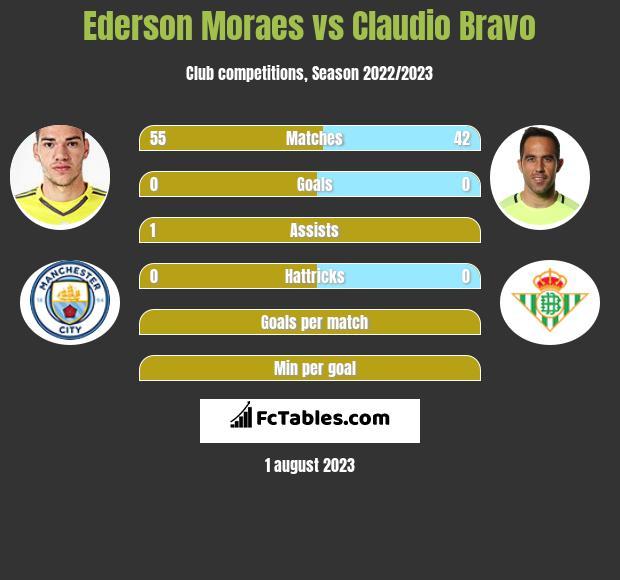 Ederson Moraes vs Claudio Bravo infographic