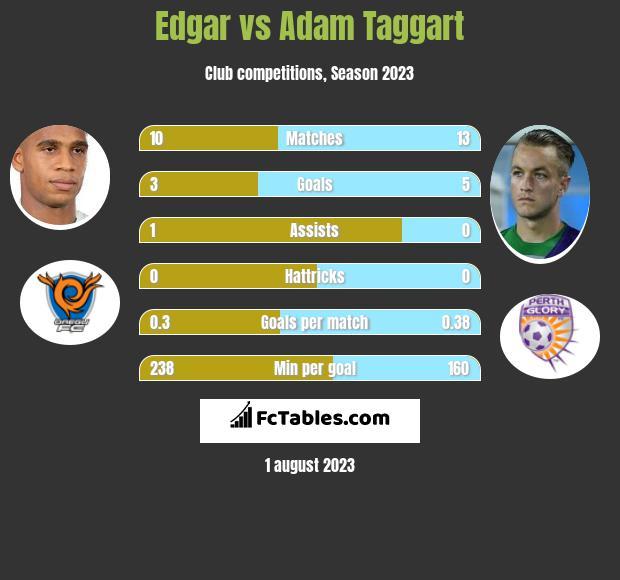 Edgar vs Adam Taggart infographic