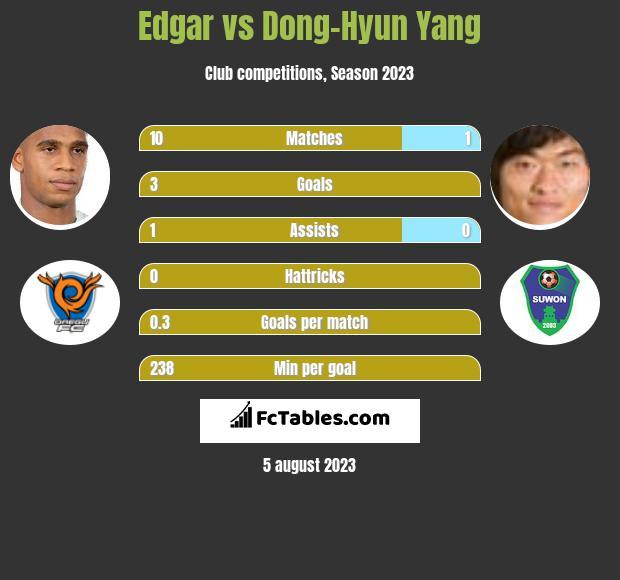 Edgar vs Dong-Hyun Yang infographic