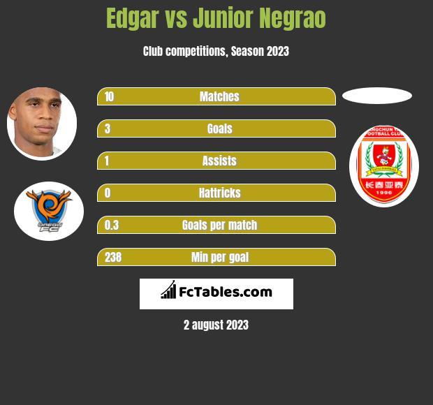 Edgar vs Junior Negrao infographic