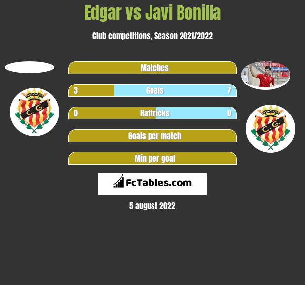 Edgar vs Javi Bonilla h2h player stats
