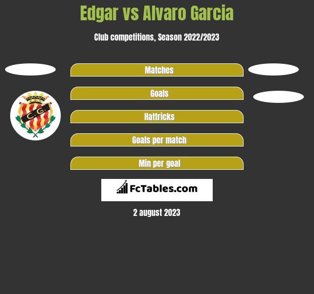 Edgar vs Alvaro Garcia h2h player stats