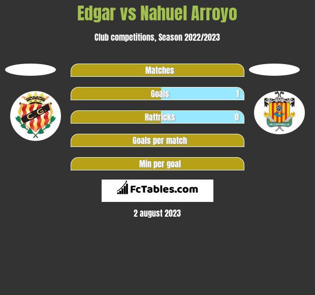 Edgar vs Nahuel Arroyo h2h player stats