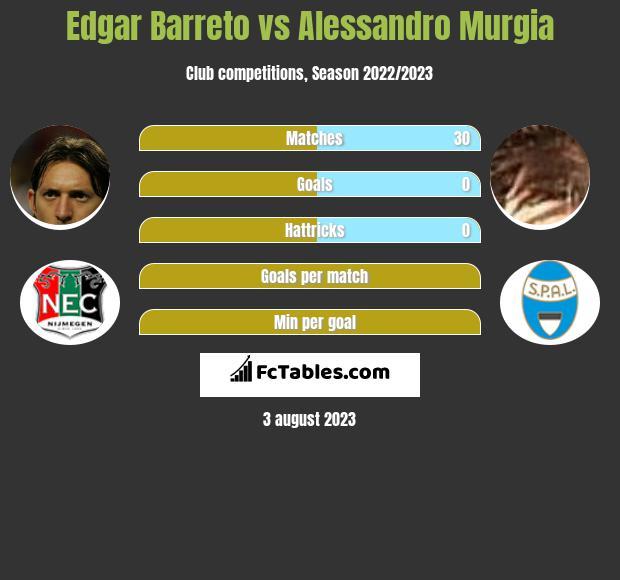 Edgar Barreto vs Alessandro Murgia infographic