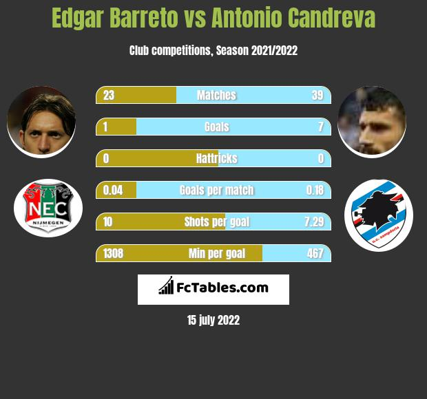 Edgar Barreto vs Antonio Candreva infographic