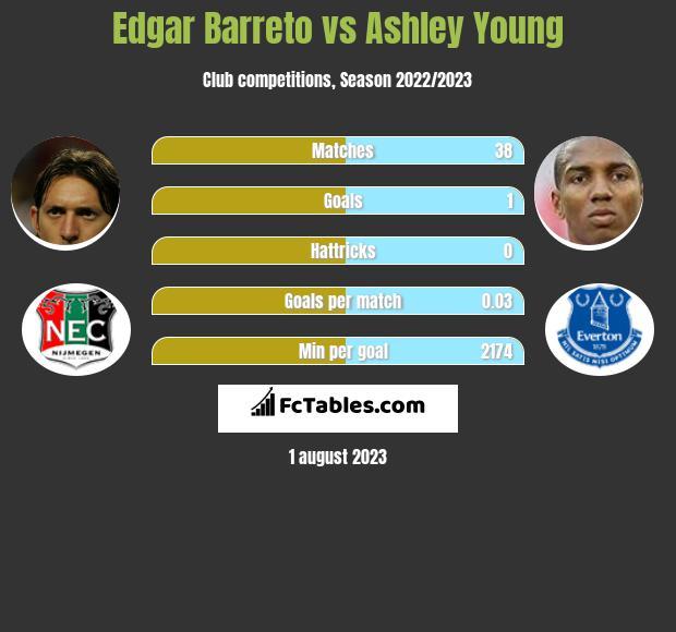 Edgar Barreto vs Ashley Young infographic