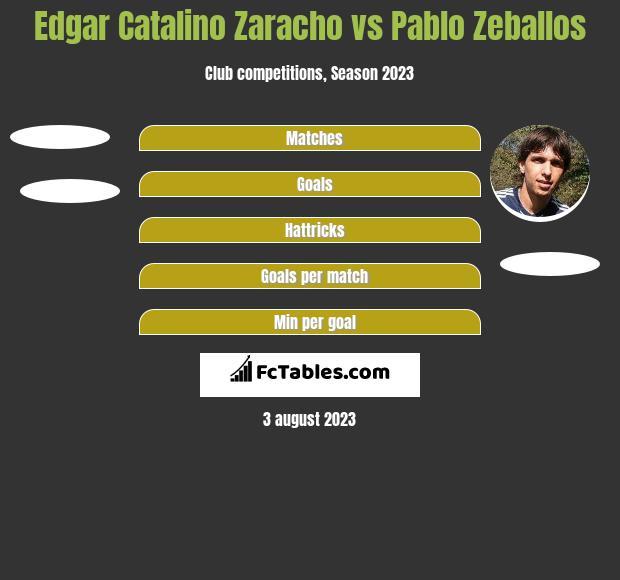 Edgar Catalino Zaracho vs Pablo Zeballos h2h player stats