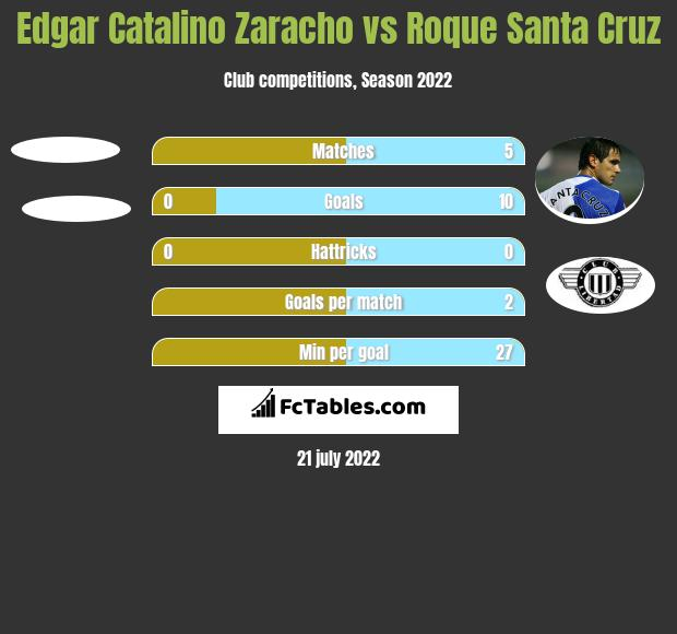 Edgar Catalino Zaracho vs Roque Santa Cruz h2h player stats