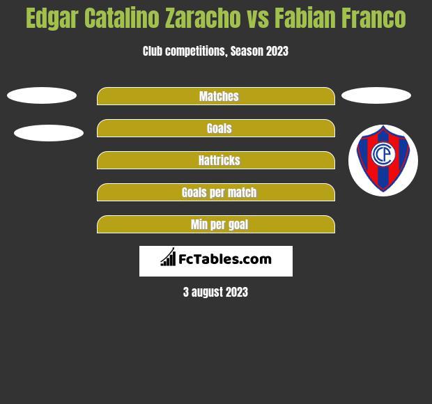 Edgar Catalino Zaracho vs Fabian Franco h2h player stats