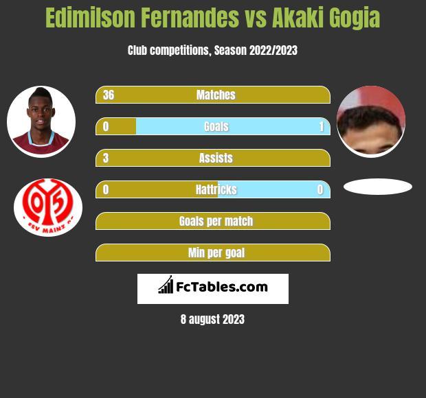 Edimilson Fernandes vs Akaki Gogia infographic