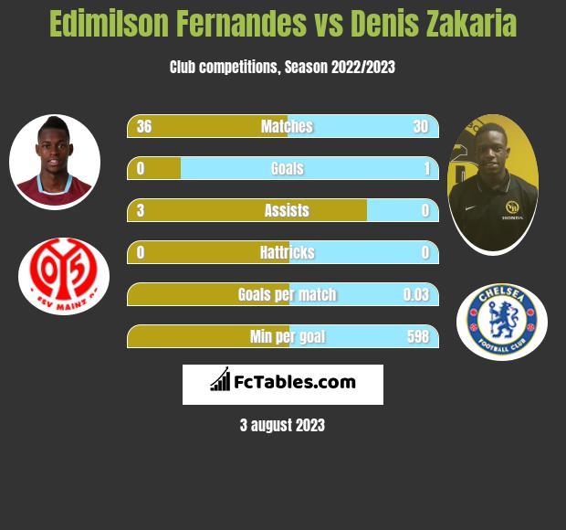 Edimilson Fernandes vs Denis Zakaria infographic