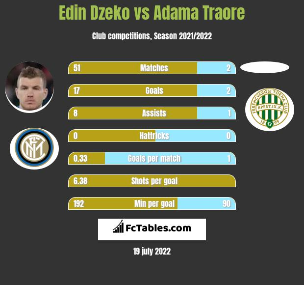 Edin Dzeko vs Adama Traore h2h player stats