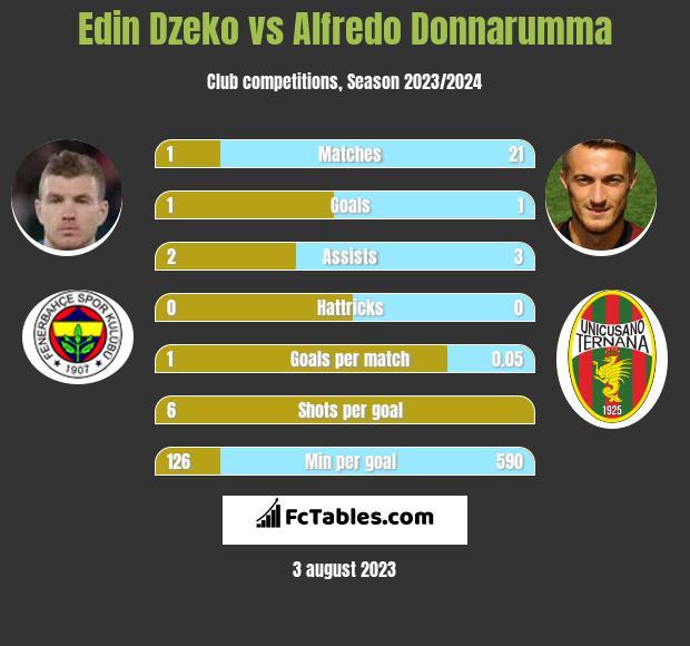 Edin Dzeko vs Alfredo Donnarumma h2h player stats