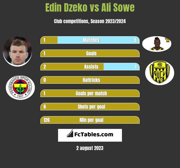 Edin Dzeko vs Ali Sowe infographic