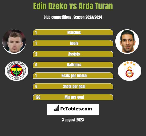 Edin Dzeko vs Arda Turan h2h player stats