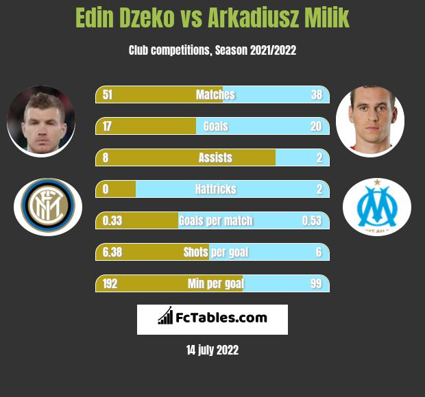 Edin Dzeko vs Arkadiusz Milik h2h player stats