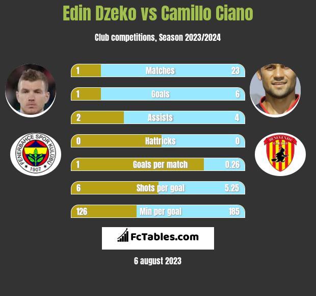 Edin Dzeko vs Camillo Ciano h2h player stats