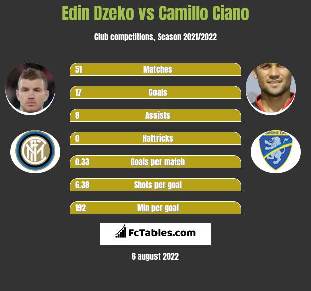 Edin Dzeko vs Camillo Ciano h2h player stats