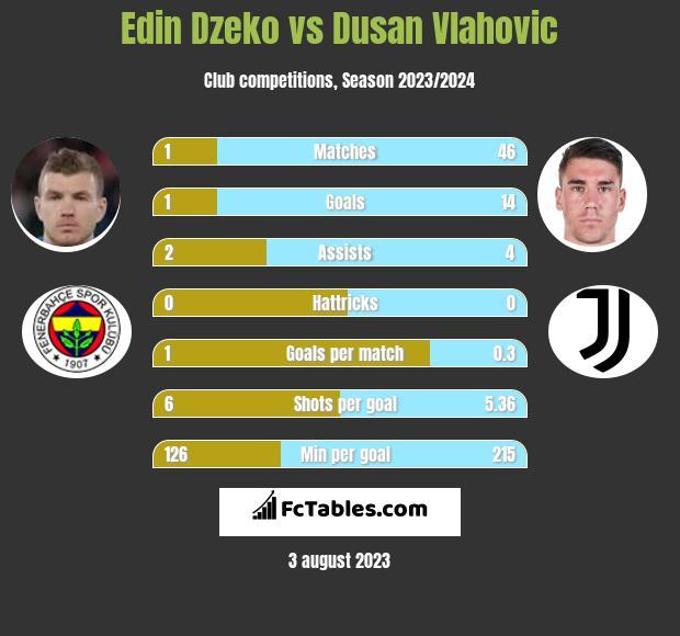 Edin Dzeko vs Dusan Vlahovic infographic