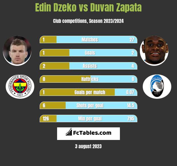 Edin Dzeko vs Duvan Zapata h2h player stats