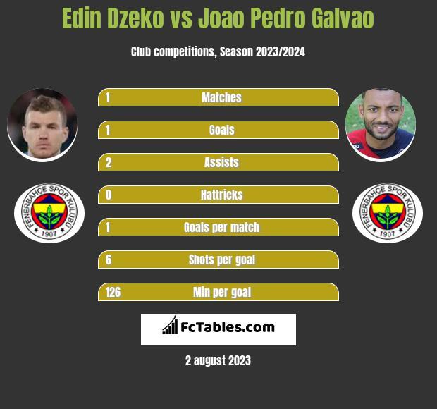 Edin Dzeko vs Joao Pedro Galvao h2h player stats