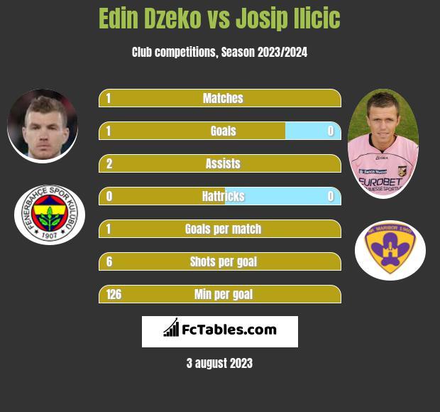 Edin Dzeko vs Josip Ilicic h2h player stats
