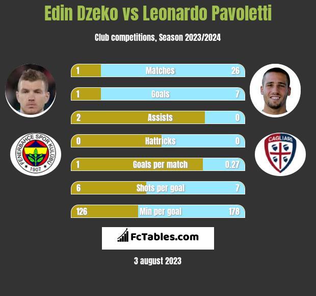 Edin Dzeko vs Leonardo Pavoletti h2h player stats
