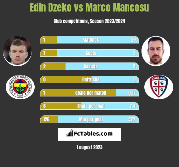 Edin Dzeko vs Marco Mancosu h2h player stats