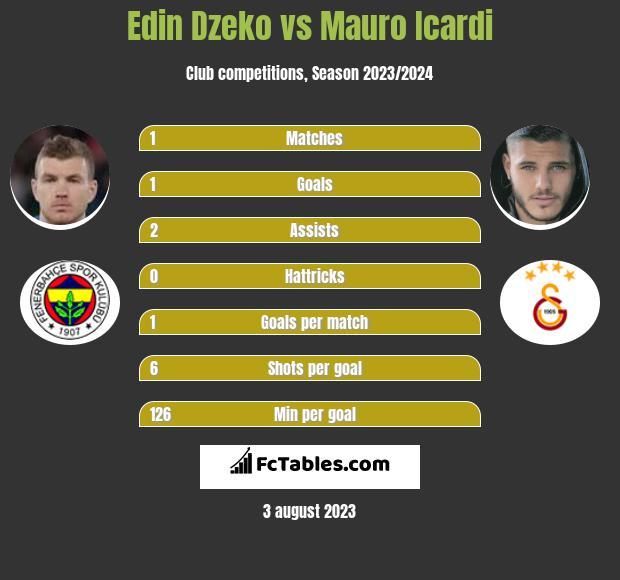 Edin Dzeko vs Mauro Icardi h2h player stats