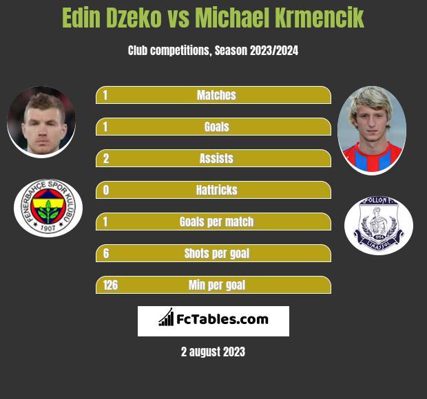 Edin Dzeko vs Michael Krmencik h2h player stats