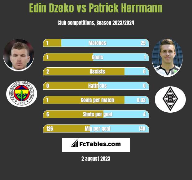 Edin Dzeko vs Patrick Herrmann h2h player stats