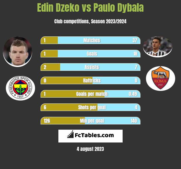 Edin Dzeko vs Paulo Dybala h2h player stats
