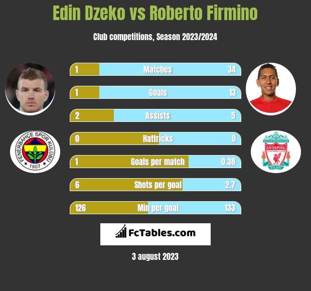 Edin Dzeko vs Roberto Firmino h2h player stats
