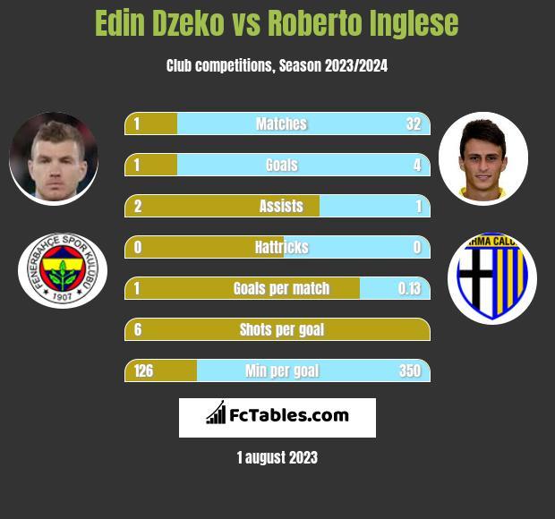 Edin Dzeko vs Roberto Inglese h2h player stats