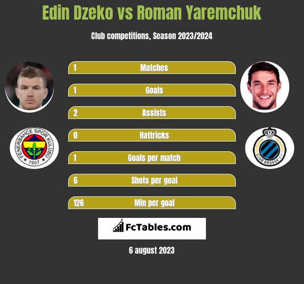 Edin Dzeko vs Roman Yaremchuk h2h player stats