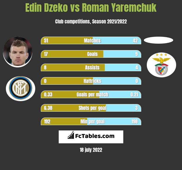 Edin Dzeko vs Roman Yaremchuk infographic
