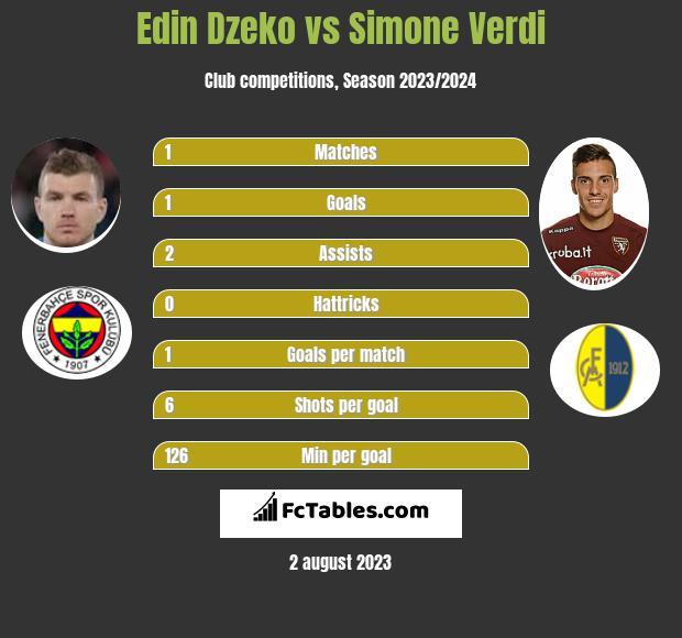 Edin Dzeko vs Simone Verdi h2h player stats