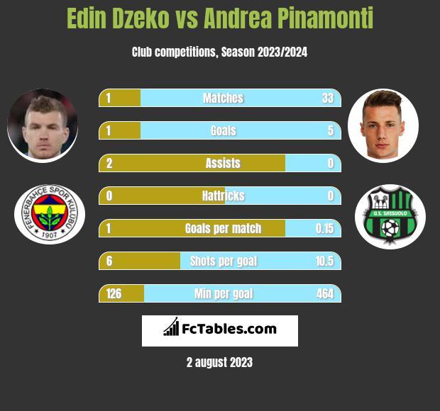 Edin Dzeko vs Andrea Pinamonti h2h player stats